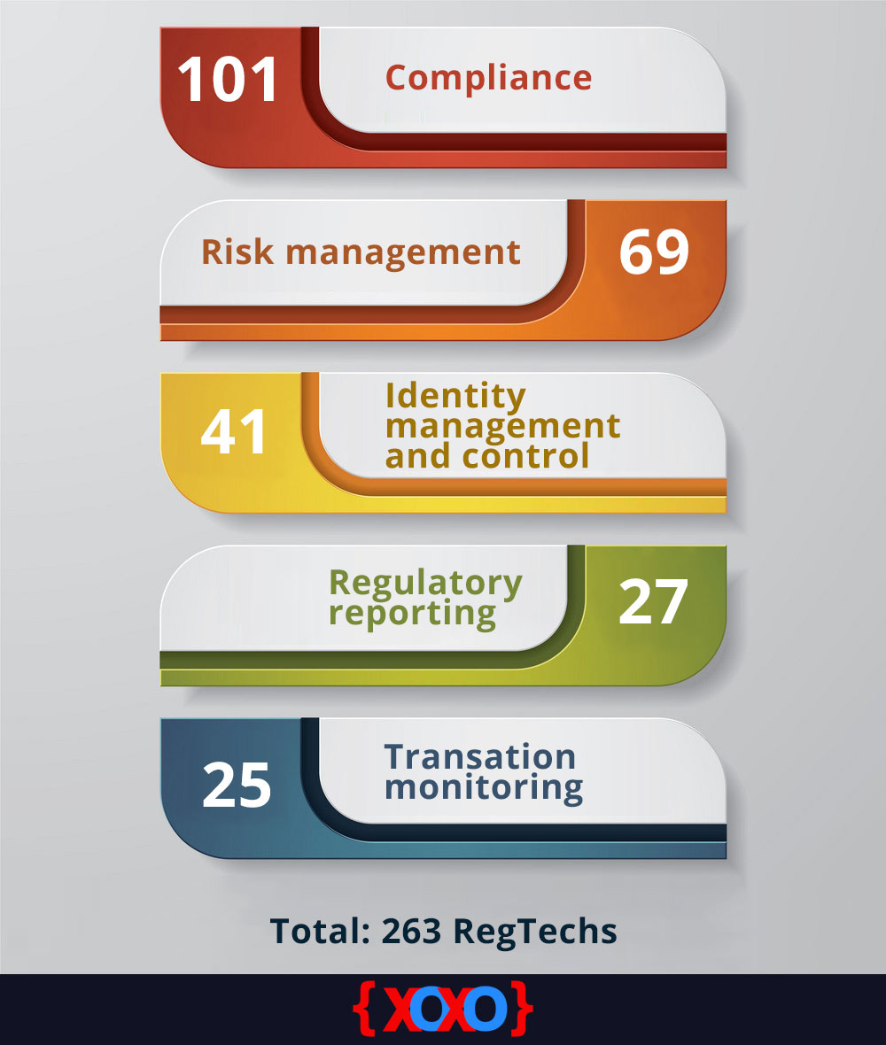 Fintech: categories of RegTech