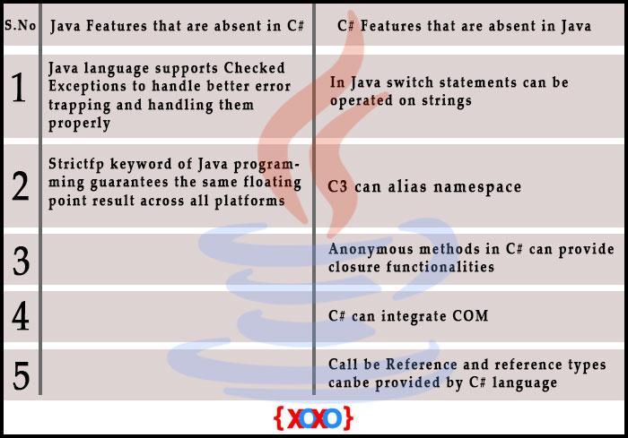 Java vs C# 2