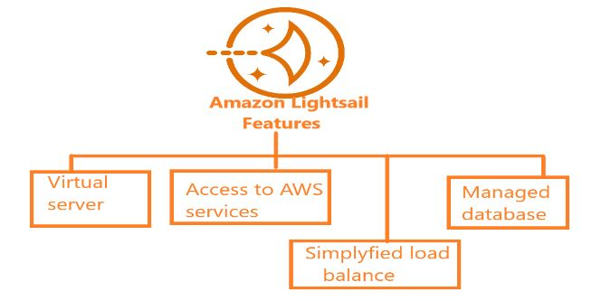 Advantage and features of amazon lightsail