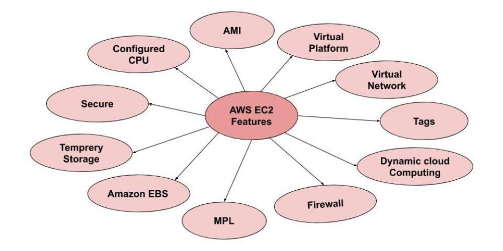aws ec2 features
